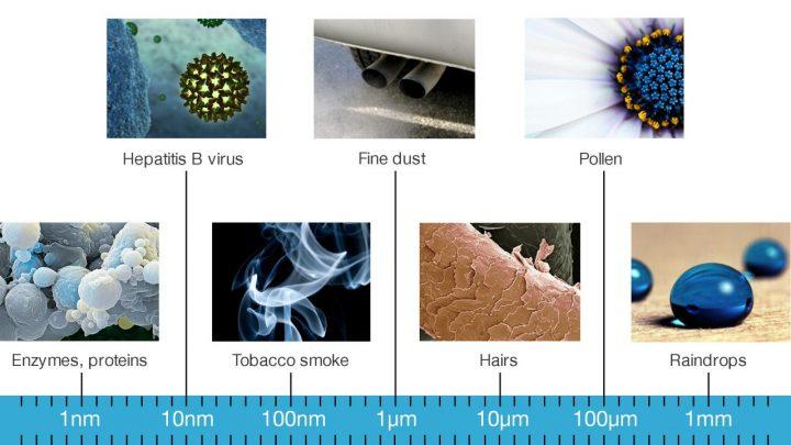 Khái niệm Nano là gì